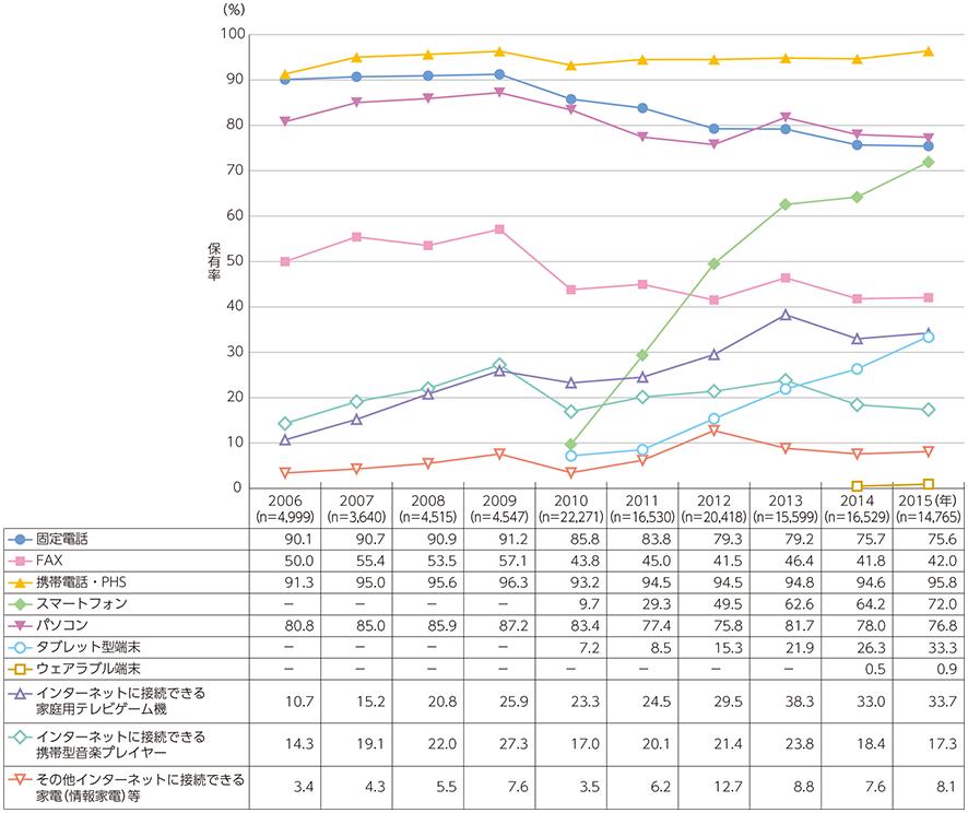 資料: 総務省「平成26年通信利用動向調査」情報通信端末の世帯保有率の推移